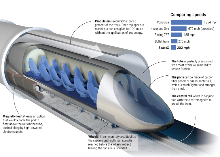 several hyperloop system tracks have been built since musk made his proposal here is what he envisions