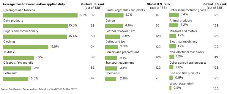 tariff rankings