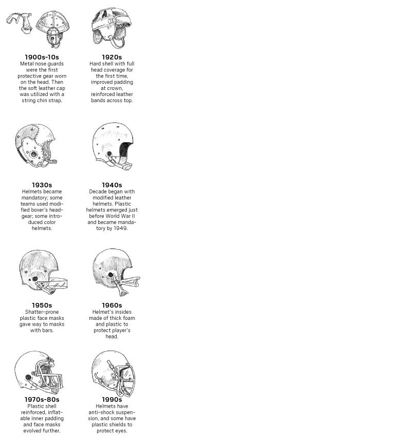 helmet evolution