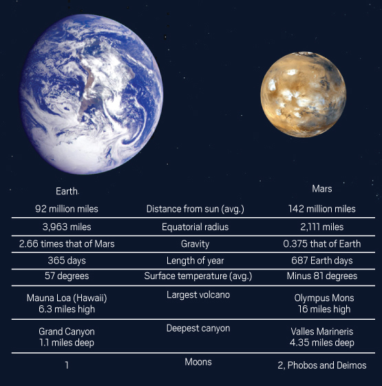 mars and earth