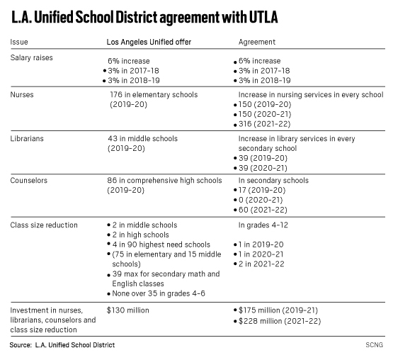 What will make LAUSD teachers' deal work? New outside funding – and teamwork