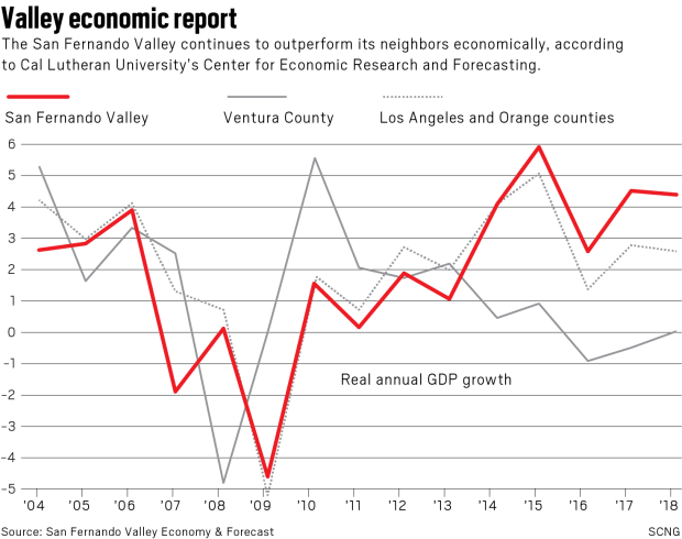 The San Fernando Valley's economy is roaring, but the 818's middle class is thinning, and that's worrisome, new report says