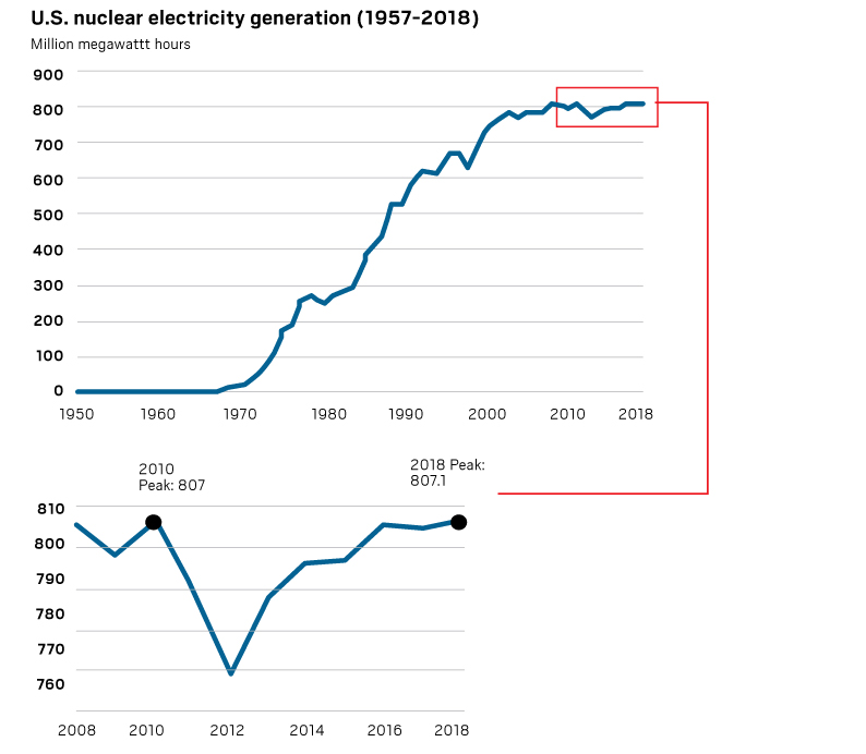 nucler power produced