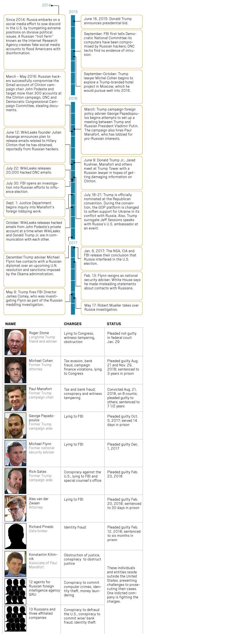 Mueller timeline
