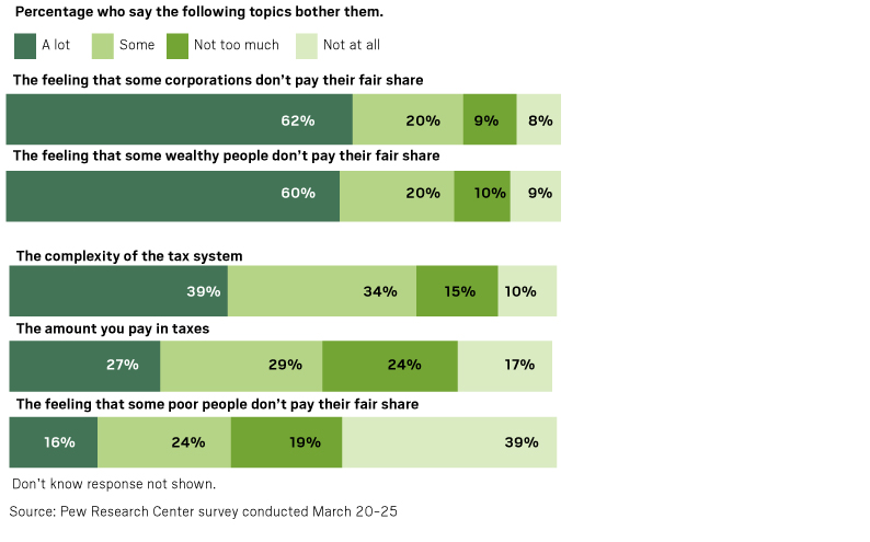 On Tax Day, here's what Americans think about taxation