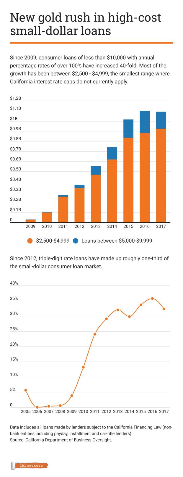 As more Californians borrow at triple-digit interest rates, will the state crack down on 'predatory lending'?