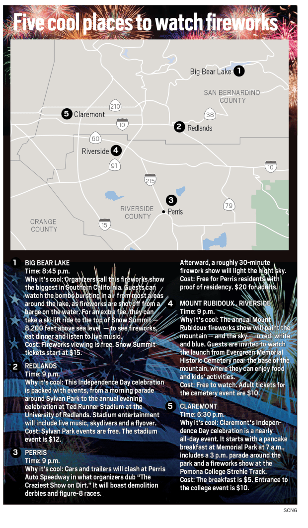 Where to see July 4th fireworks, parades and other Inland Empire