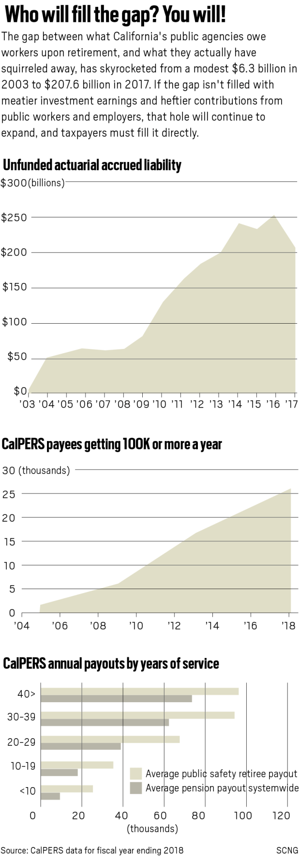 Number of public retirees in $100K Club skyrockets, but they're just part of the burden on California pension system