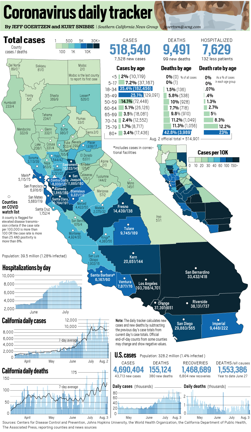 Coronavirus state tracker: Los Angeles County accounts for 50% of cumulative deaths on Aug. 3
