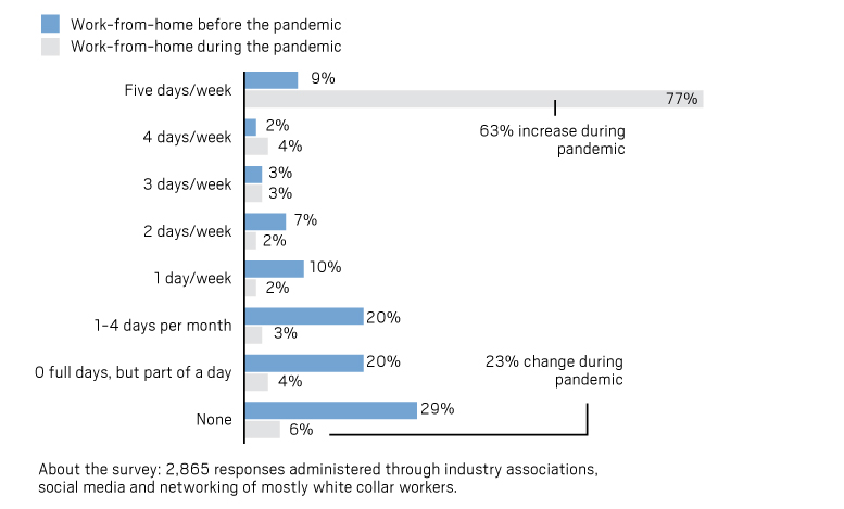 Coronavirus: How much of the labor force is working from home and do they want to continue