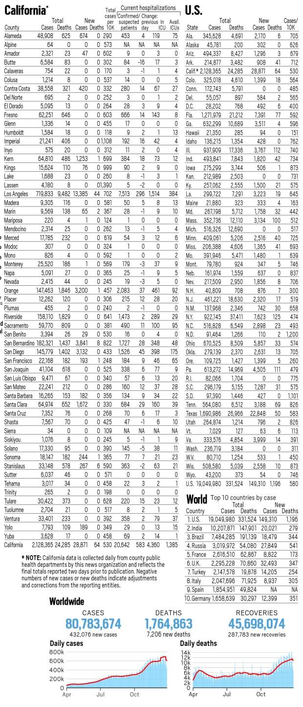 Coronavirus map: California reported 28,871 new cases, 64 new deaths Dec. 27 2