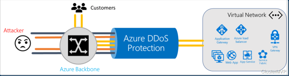 How to Protect your #Azure resources from Distributed Denial