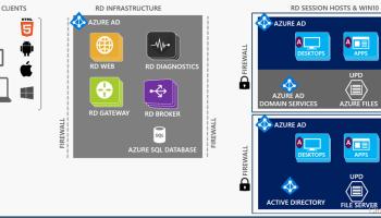 Step by Step Server 2016 Remote Desktop Services QuickStart