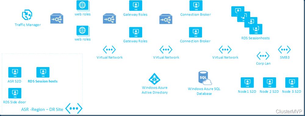 Windows Server 2016 | Robert Smit MVP Blog