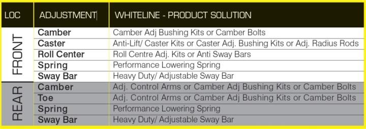tuningoversteerundersteer2 Whiteline Suspension Tuning Guide