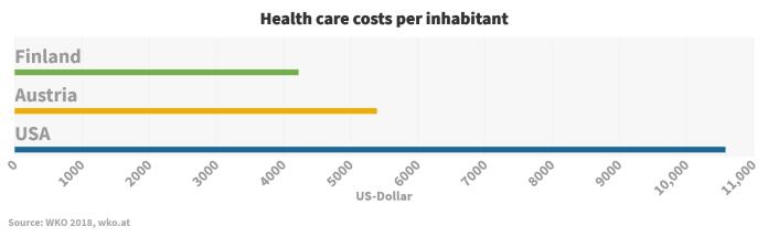 Health care costs per inhabitant