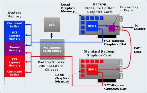 SLI technology