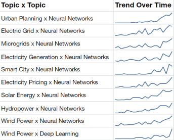 "Top-10 highest growth ""climate change solution"" x ""machine learning tech"" combinations, measured by average growth rate. ""Energy"", ""smart city"", and ""urban infrastructures"" are among the fastest-growing climate change applications of neural networks."