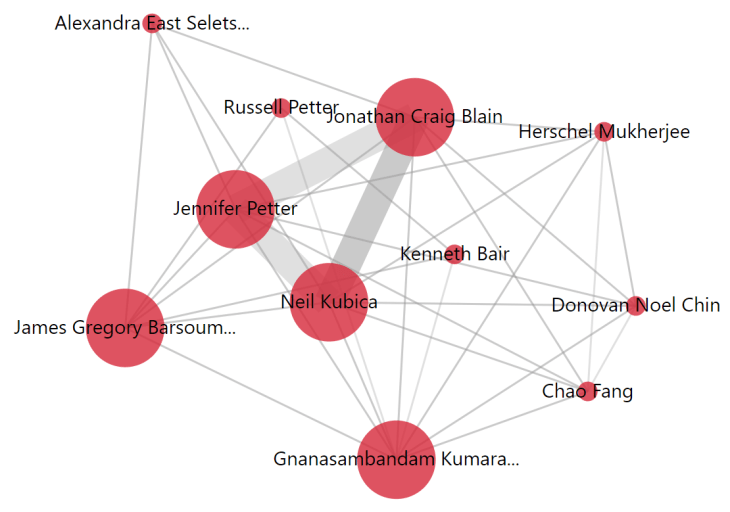 network of inventors, extracted by Mergeflow from patents held by Arrakis Therapeutics