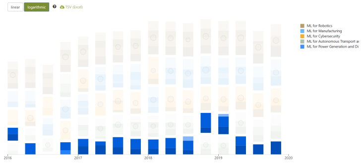 """""""machine learning for power generation and distribution"""" is still largely R&D dominated, not much business activity yet (in 2019)."""