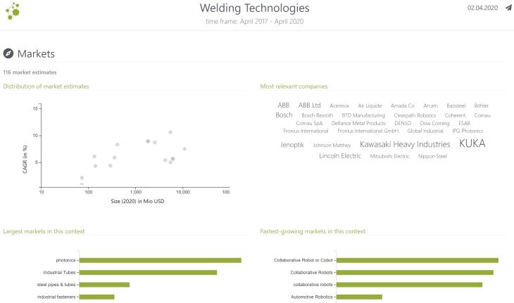 screenshot of interactive Mergeflow 360° report on welding technologies.