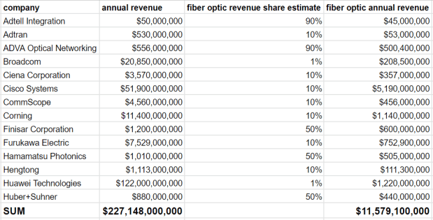 Revenue data and estimates for fiber optics companies. We use these data to get a reasonable upper bound for market size. Company revenues are very useful data for doing market size plausibility checks.