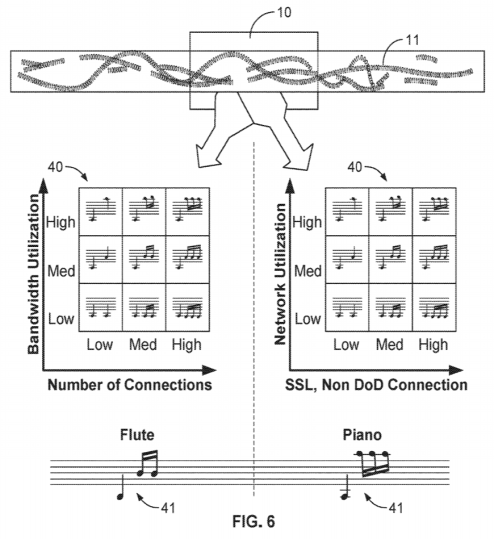 Musical notation from Matthew Galligan and Nhan Nguyen's patent, Sonification system and method for providing continuous monitoring of complex data metrics. Image taken from the original patent document.