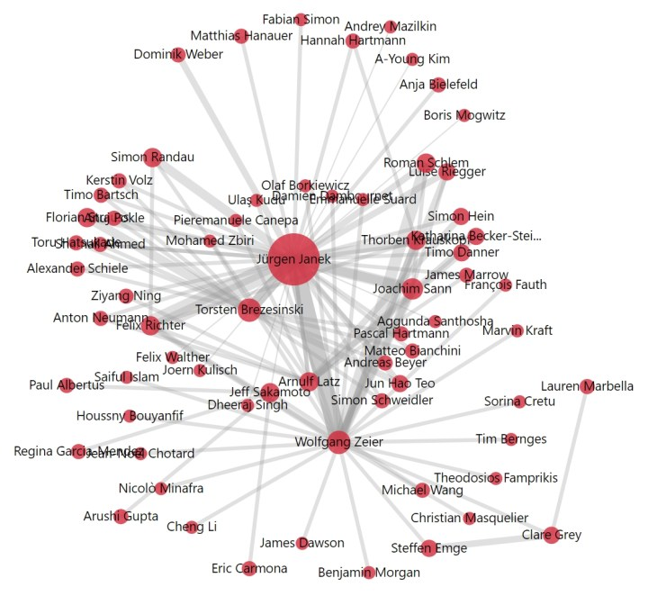 Co-author social network, extracted by Mergeflow from solid-state battery science publications by Jürgen Janek in 2020. The stronger the link between any two names, the more publications they co-authored.