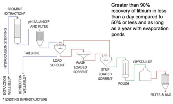 Schematic of the direct lithium extraction process by Standard Lithium and Lanxess. Image from Standard Lithium.