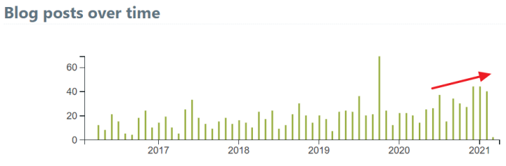 Blog posts on carbon capture and removal seem to be rising slightly as well, although not as much.