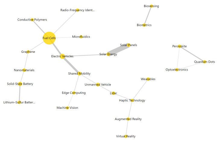 How emerging technologies relate to each other in Toyota patents from the past five years. Screenshot from Mergeflow.