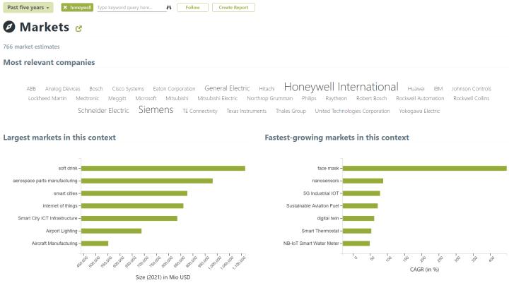 Market data in the context of Honeywell, screenshot from Mergeflow.