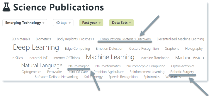 Some emerging technologies that Mergeflow identified in science publications on one-shot learning from the past year.
