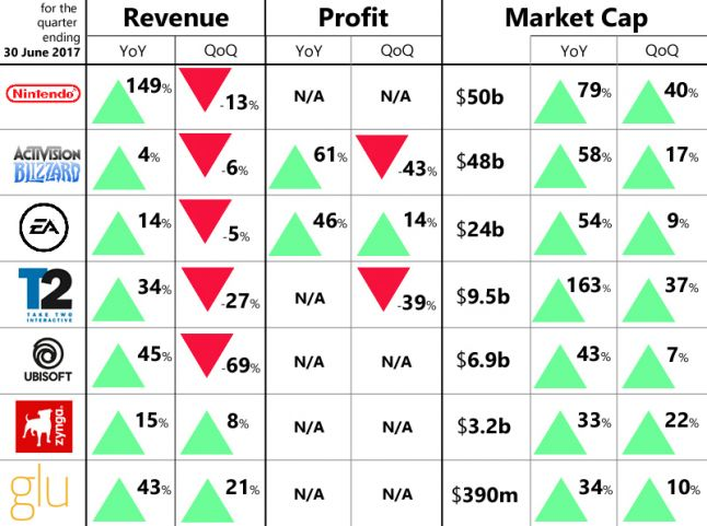 Earnings report roundup: Game industry winners and losers in Q2 2017