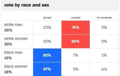 vote by race an gender