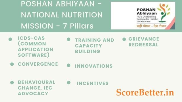 POSHAN & POSHAN 2.0 scheme