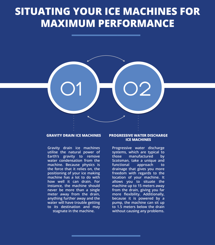 Situating Your Ice Machines for Maximum Performance Infographic | Scotsman Ice Systems