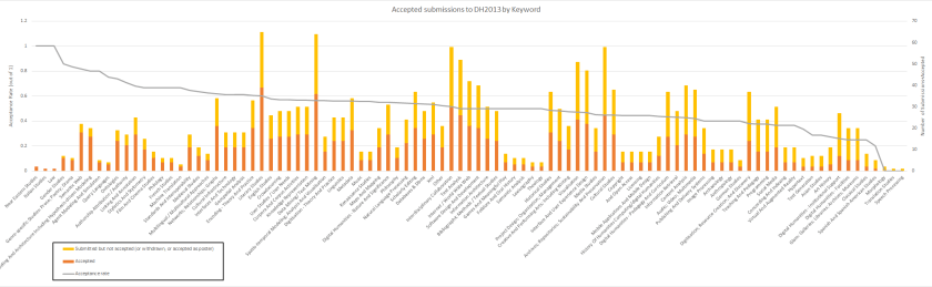 Figure 2. Acceptance rates of DH2013 by Keywords attached to submissions, sorted by number of accepted papers.