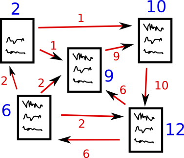 Networks Demystified 5: Communities, PageRank, and Sampling Caveats