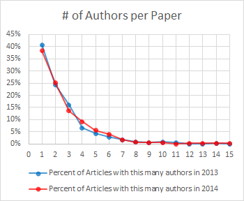 Figure 1. Number of authors per paper.