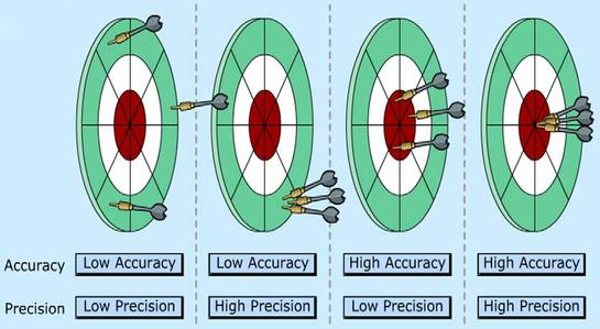 Accuracy and Precision. [via]