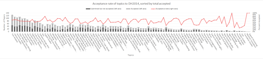 Figure 3. Topical acceptance to DH2014 sorted by total number of accepted papers tagged with a particular topic.