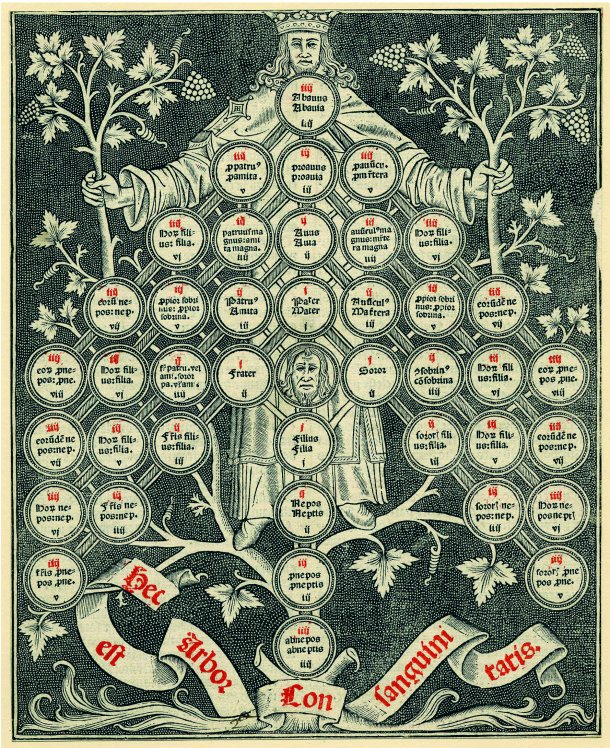 Tree of Consanguinity, ca. 1450-1510. Page 52.