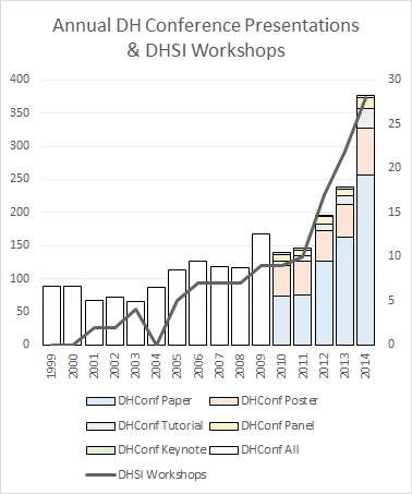 DH by volume, 1999-2014.  This chart shows how many DHSI workshops occurred per year (right axis), alongside how many pieces were actually presented at the DH conference annually (left axis). This year is not included because we don't yet know which submissions will be accepted.