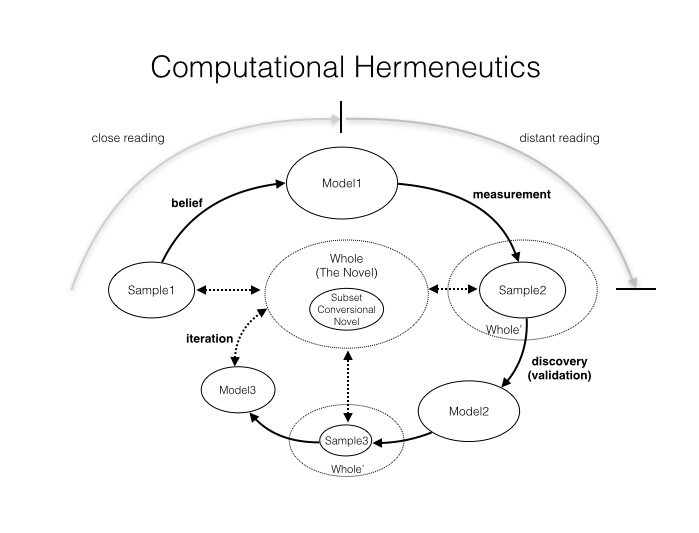 Hermeneutics of DH, from Piper's blog.