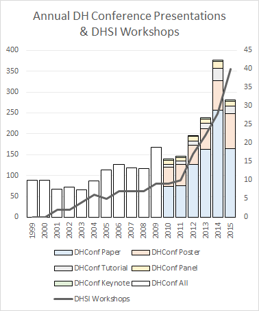 Annual presentations at DH conferences, compared to growth of DHSI in Victoria.