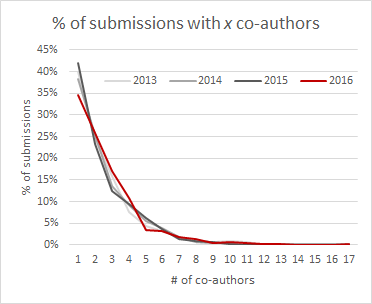Co-authorships in DH2013-DH2016 submissions.