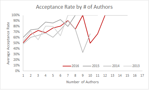 Acceptance rate by number of authors.
