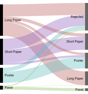 Acceptances by type. (Left: Submission type. Right: Acceptance type or rejection).