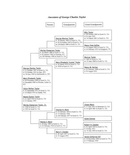 Family tree of George Charles Taylor (1907-1933)